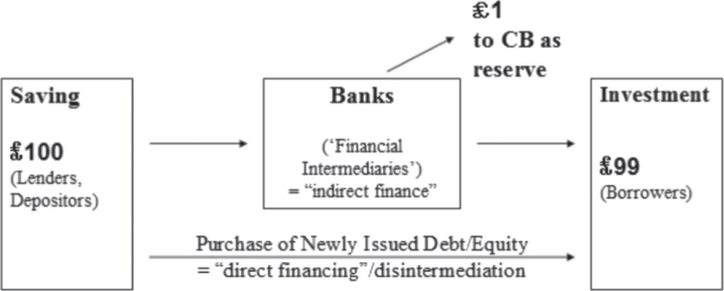 FinansalAracılıkTeorisiWERNER